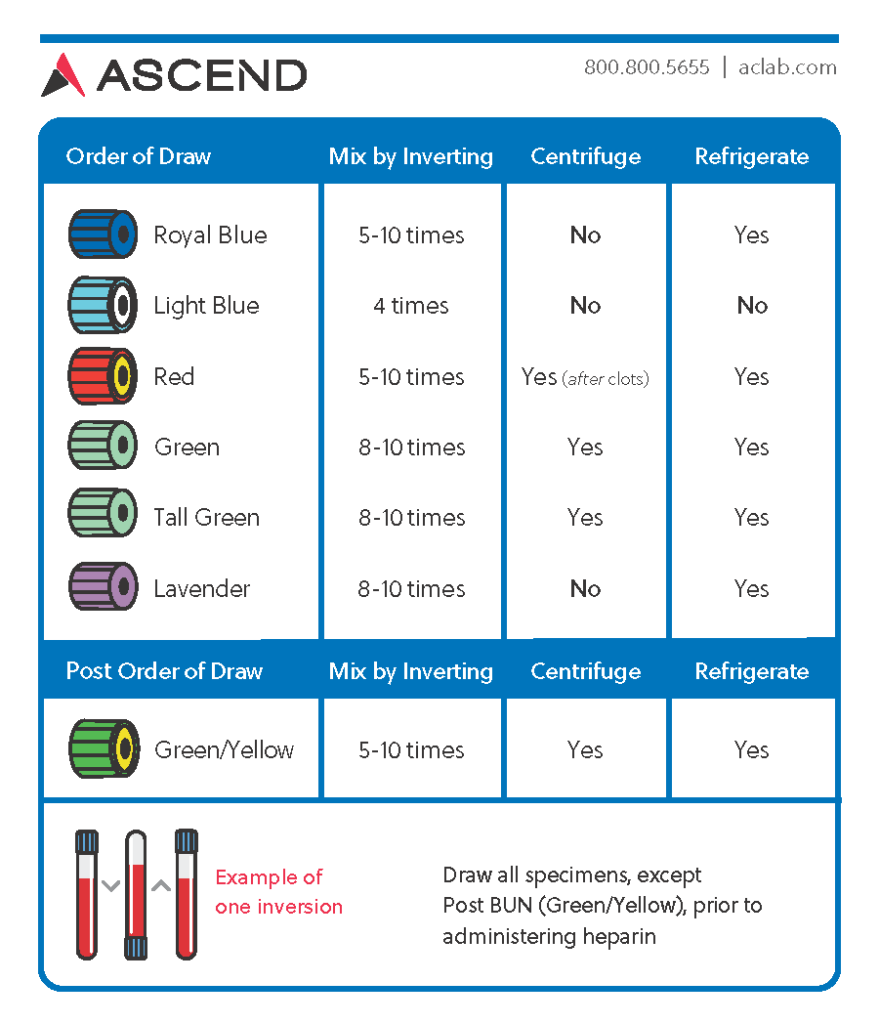 Order Of Draw Ascend Reference Manual
